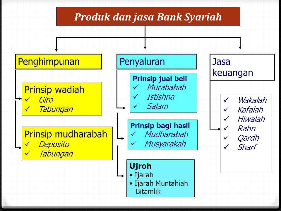 Cont'd 0 Fatwa DSN No.34/DSN-MUI/IX/2002 ttg Letter of Credit Impor Syariah 0 Fatwa DSN No.