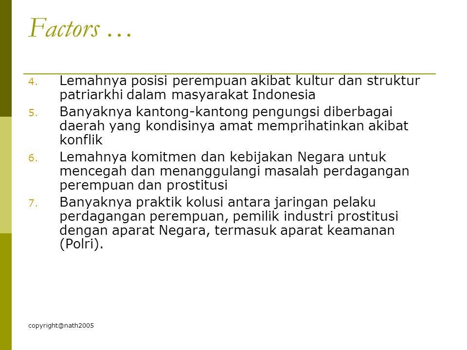 copyright@nath2005 Factors … 4. Lemahnya posisi perempuan akibat kultur dan struktur patriarkhi dalam masyarakat Indonesia 5. Banyaknya kantong-kanton