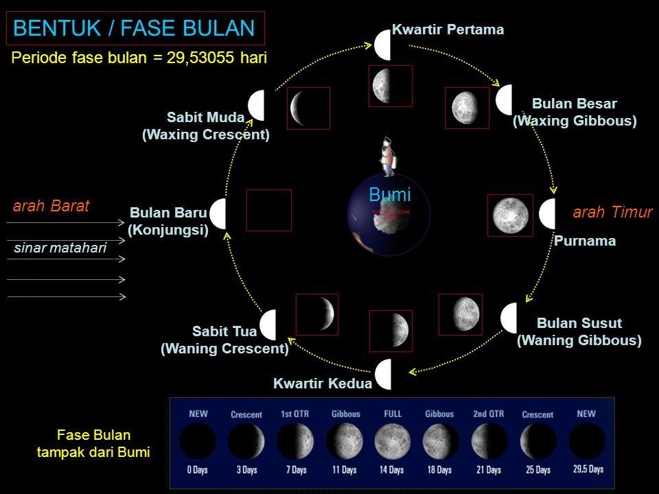 KLS Ekuator Langit Barat 1 o = 4 menit 12 o = 50 m 23jam 56 menit 4detik Gerak harian bintang, Bulan dan Matahari di Jakarta Ekliptika Periode Sideris