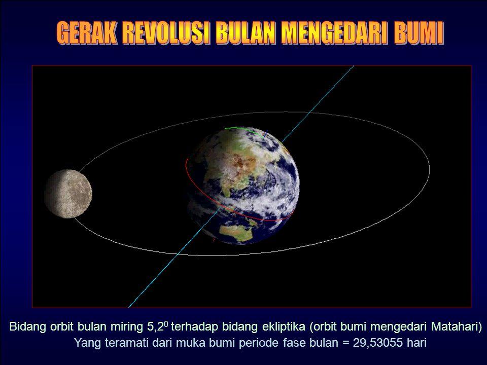 sinar matahari BENTUK / FASE BULAN Periode fase bulan = 29,53055 hari arah Barat arah Timur Bulan Besar (Waxing Gibbous) Purnama Bulan Susut (Waning G