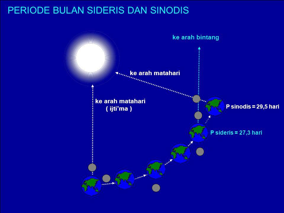 Bidang orbit bulan miring 5,2 0 terhadap bidang ekliptika (orbit bumi mengedari Matahari) Yang teramati dari muka bumi periode fase bulan = 29,53055 h