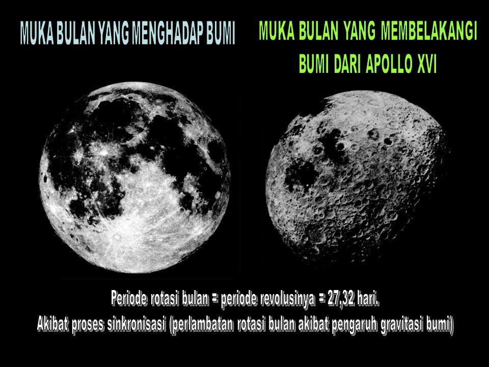 Periode fase bulan = 29,53055 hari