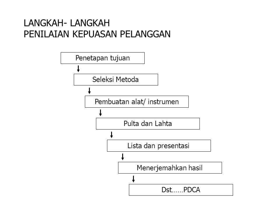 METODA Penilaian kepuasan pelanggan a.Sistem keluhan & saran (kotak saran, hotline, dls.) b.
