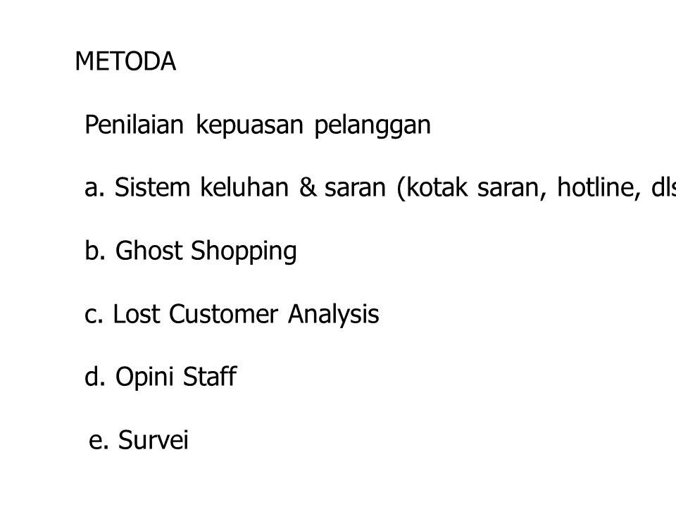 METODA Penilaian kepuasan pelanggan a. Sistem keluhan & saran (kotak saran, hotline, dls.) b. Ghost Shopping c. Lost Customer Analysis d. Opini Staff