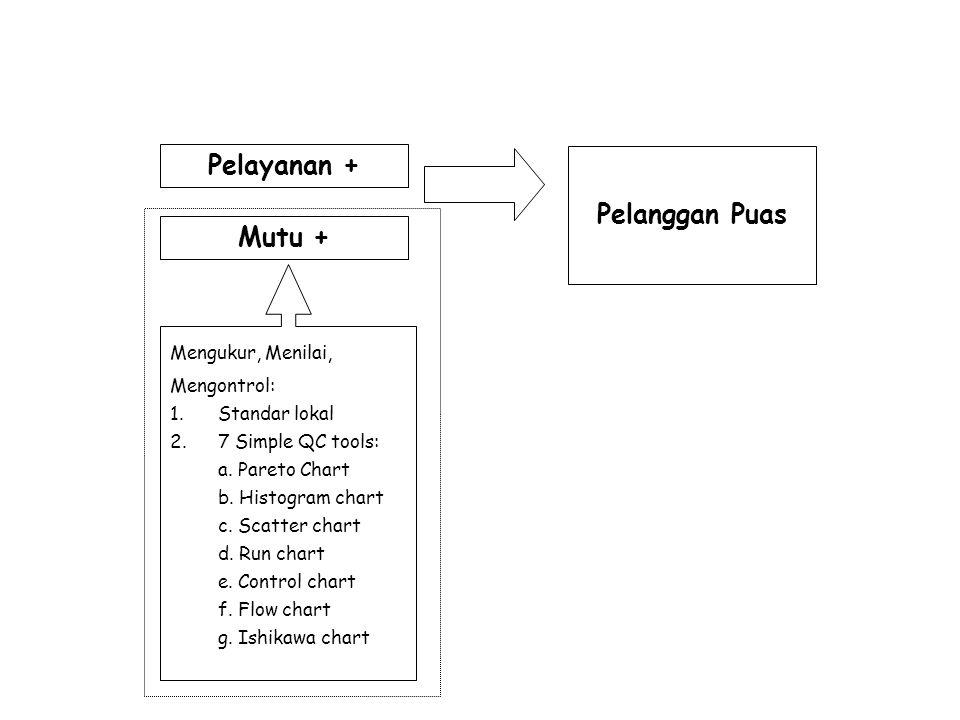 Pelanggan Puas Pelayanan + Mutu + Mengukur, Menilai, Mengontrol: 1.Standar lokal 2.7 Simple QC tools: a. Pareto Chart b. Histogram chart c. Scatter ch