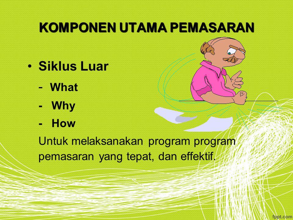 KOMPONEN UTAMA PEMASARAN Siklus Luar - What - Why - How Untuk melaksanakan program program pemasaran yang tepat, dan effektif.