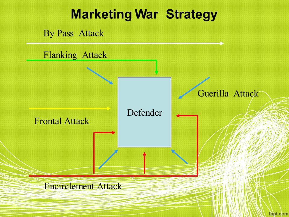 Defender Encirclement Attack Frontal Attack Flanking Attack By Pass Attack Guerilla Attack Marketing War Strategy
