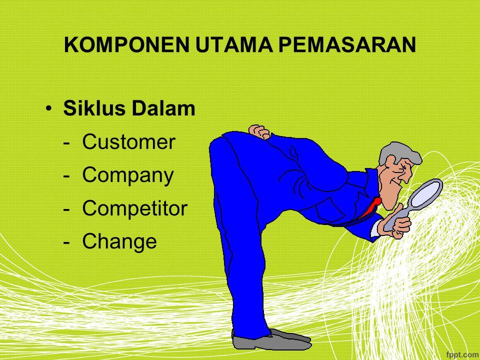 KOMPONEN UTAMA PEMASARAN Siklus Dalam - Customer - Company - Competitor - Change