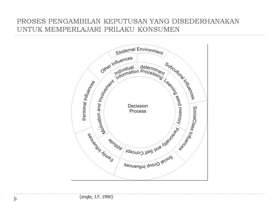 PROSES PENGAMBILAN KEPUTUSAN YANG DISEDERHANAKAN UNTUK MEMPERLAJARI PRILAKU KONSUMEN (engle, J.F. 1990)