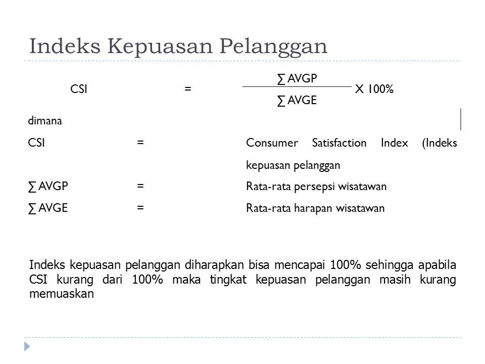 Indeks Kepuasan Pelanggan CSI= ∑ AVGP X 100% ∑ AVGE dimana CSI= Consumer Satisfaction Index (Indeks kepuasan pelanggan ∑ AVGP=Rata-rata persepsi wisat