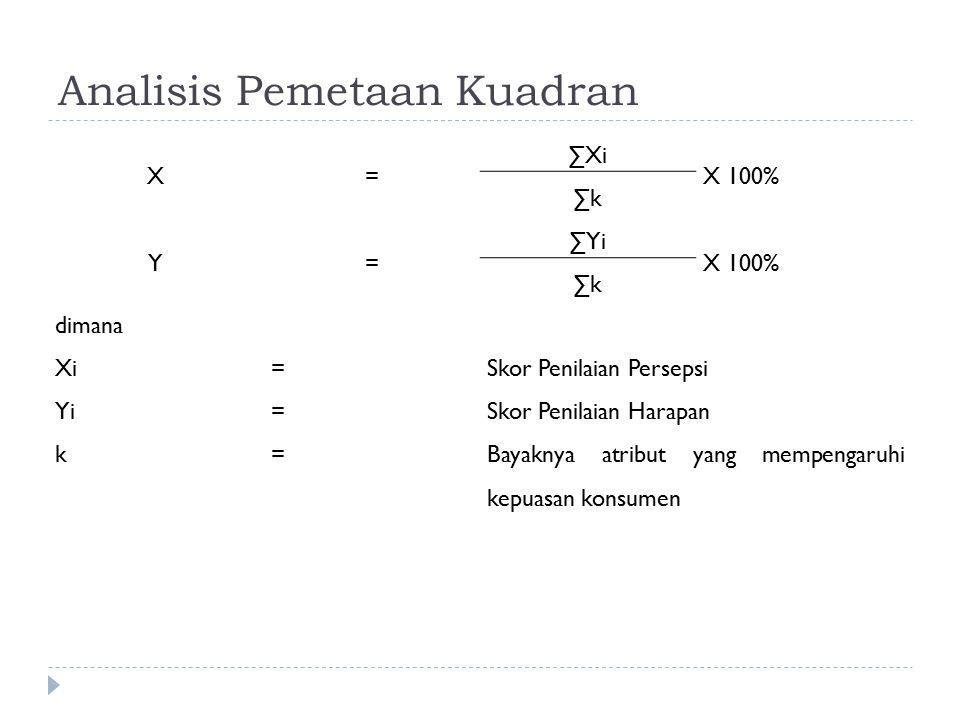 Analisis Pemetaan Kuadran X= ∑Xi X 100% ∑k Y= ∑Yi X 100% ∑k dimana Xi=Skor Penilaian Persepsi Yi=Skor Penilaian Harapan k=Bayaknya atribut yang mempen