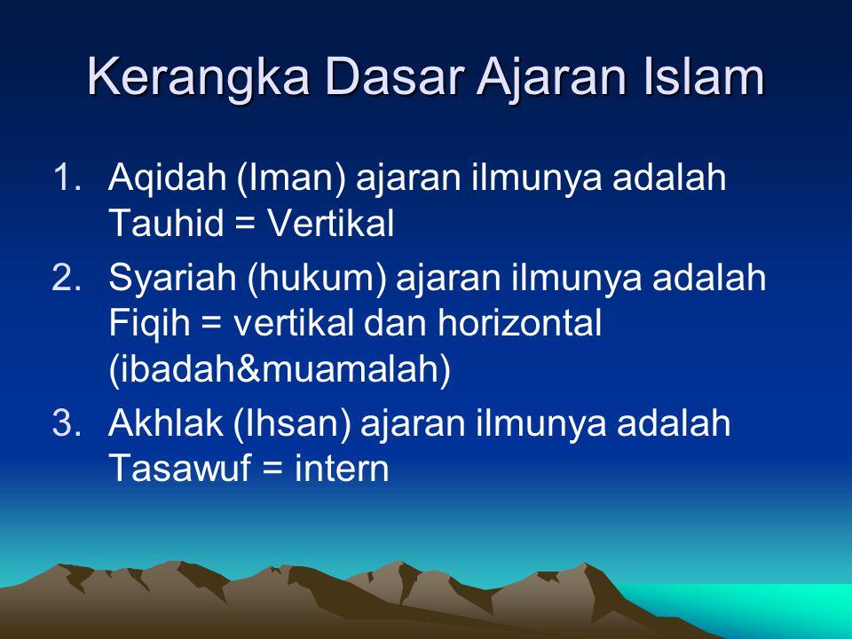 Arti Islam Islam AslamaSalimaSalama VertikalHorizontalIntern AqidahSyariahTasawuf KERANGKA DASAR AJARAN ISLAM