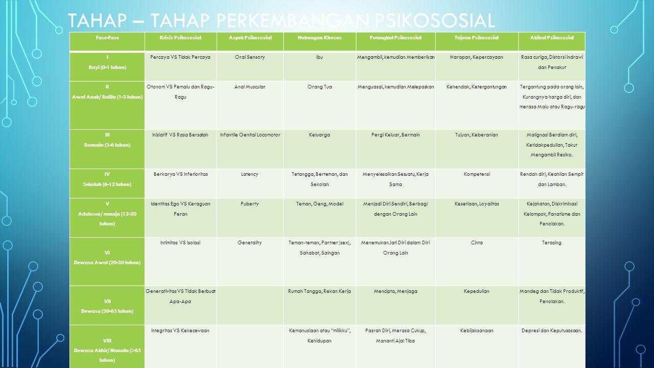 TAHAP – TAHAP PERKEMBANGAN PSIKOSOSIAL Fase-FaseKrisis PsikososialAspek PsikososialHubungan KhususPerangkat PsikososialTujuan Psikososial Akibat Psiko