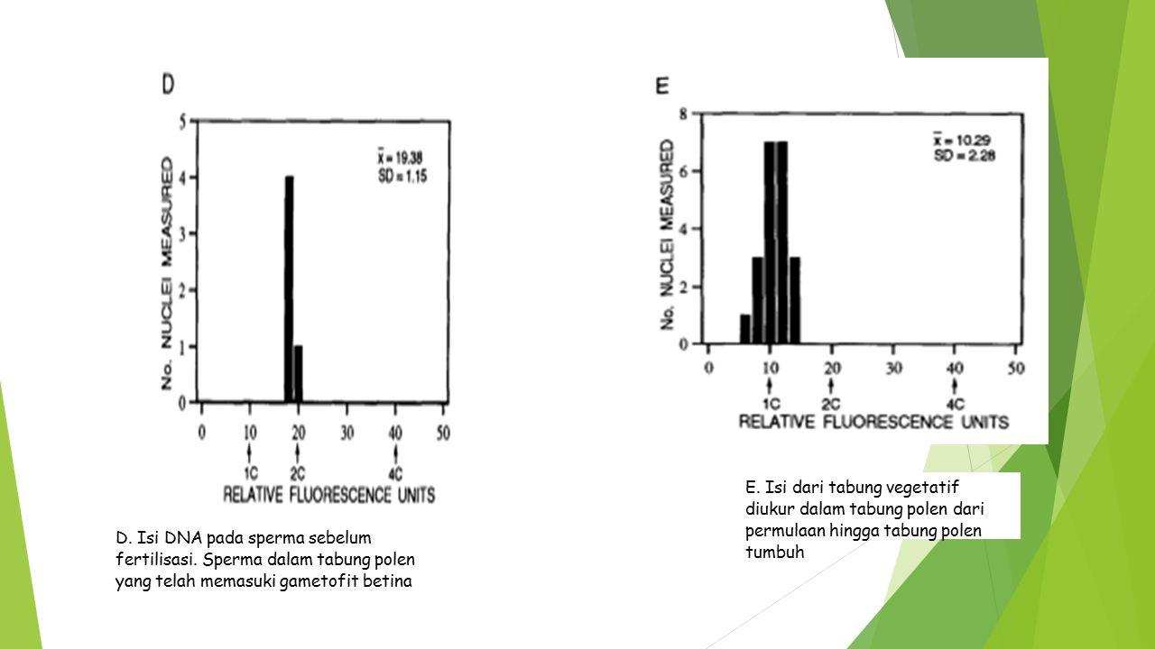 E. Isi dari tabung vegetatif diukur dalam tabung polen dari permulaan hingga tabung polen tumbuh D. Isi DNA pada sperma sebelum fertilisasi. Sperma da