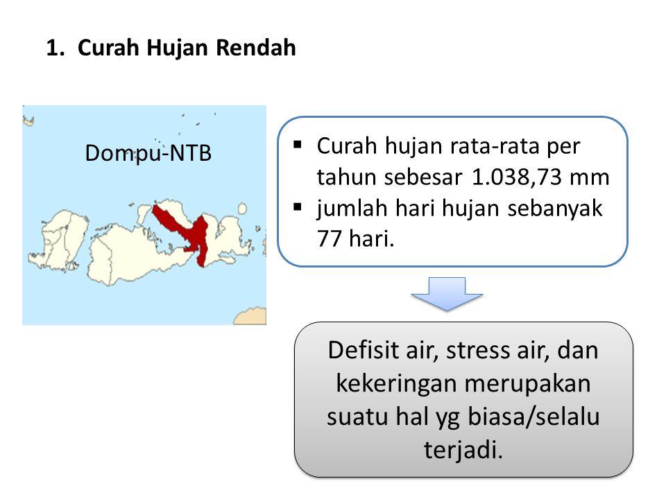 Dompu-NTB 1. Curah Hujan Rendah  Curah hujan rata-rata per tahun sebesar 1.038,73 mm  jumlah hari hujan sebanyak 77 hari. Defisit air, stress air, d