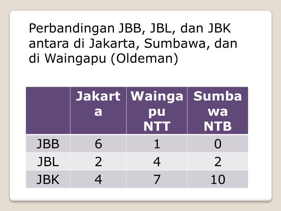 Jakart a Wainga pu NTT Sumba wa NTB JBB610 JBL242 JBK4710 Perbandingan JBB, JBL, dan JBK antara di Jakarta, Sumbawa, dan di Waingapu (Oldeman)