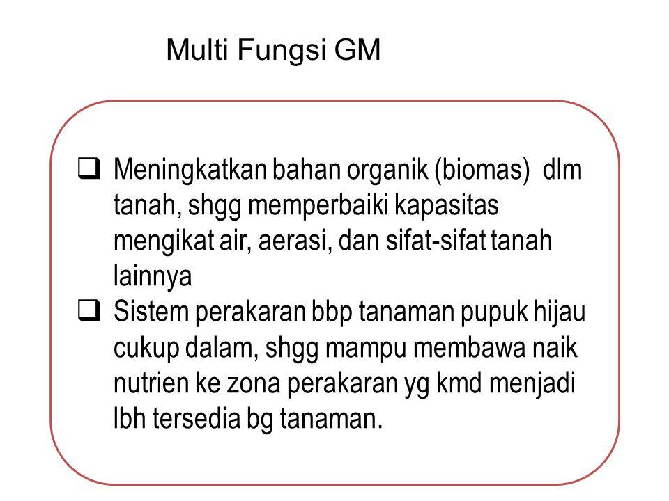 Multi Fungsi GM  Meningkatkan bahan organik (biomas) dlm tanah, shgg memperbaiki kapasitas mengikat air, aerasi, dan sifat-sifat tanah lainnya  Sist