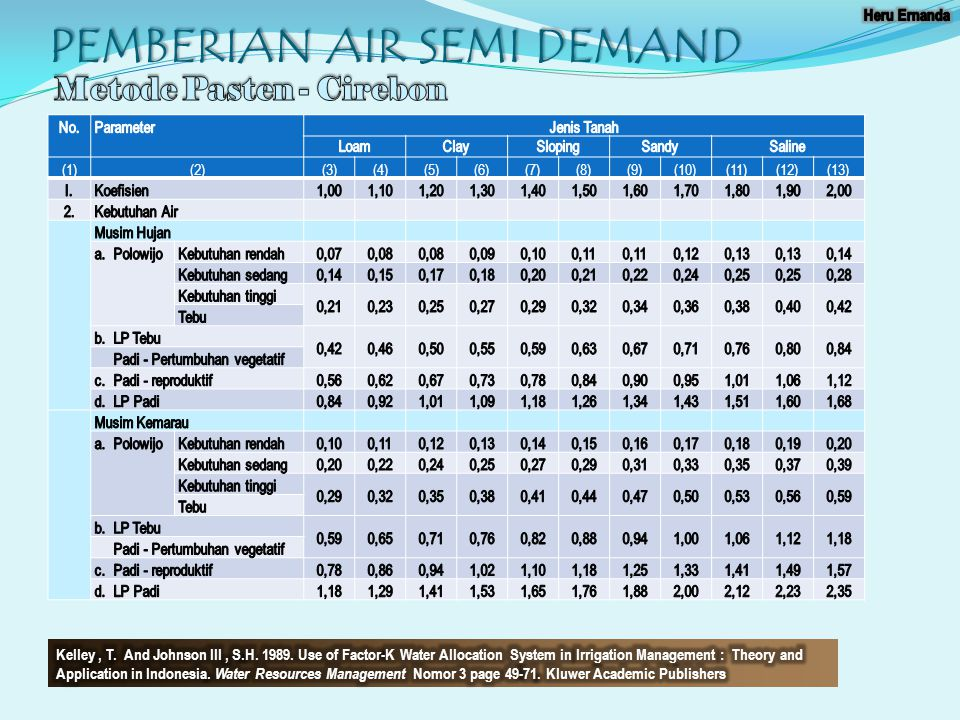PEMBERIAN AIR SEMI DEMAND (1)(2)(3)(4)(5)(6)(7)(8)(9)(10)(11)(12)(13)