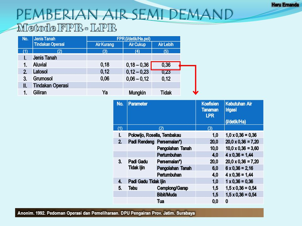 PEMBERIAN AIR SEMI DEMAND (1)(2)(3)