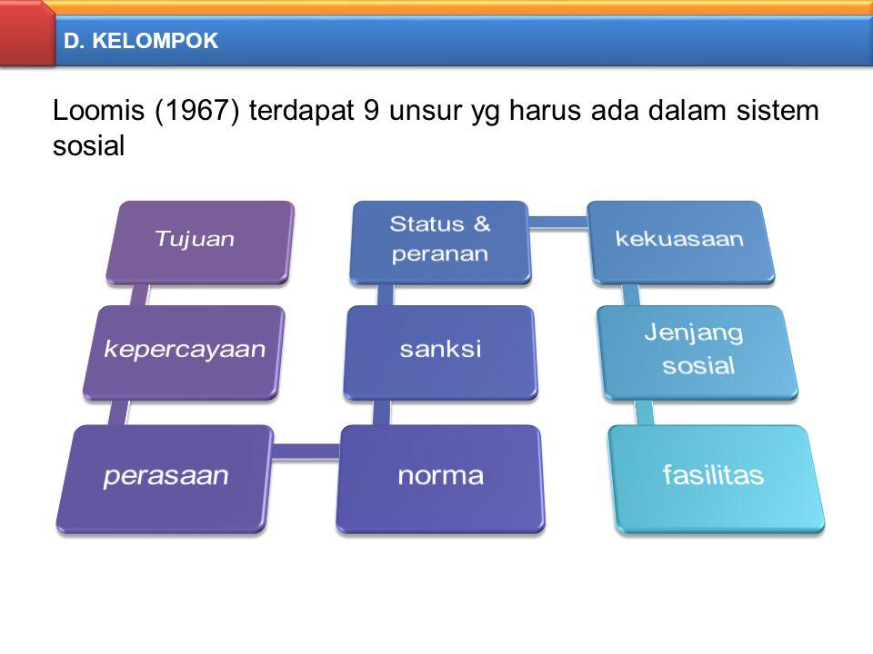 D. KELOMPOK Loomis (1967) terdapat 9 unsur yg harus ada dalam sistem sosial