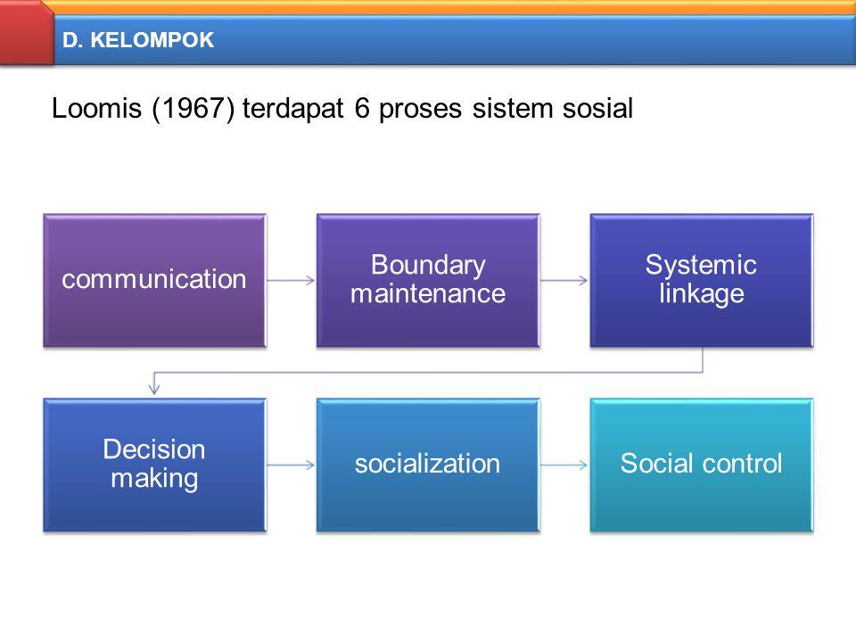 D. KELOMPOK Loomis (1967) terdapat 6 proses sistem sosial communication Boundary maintenance Systemic linkage Decision making socializationSocial cont