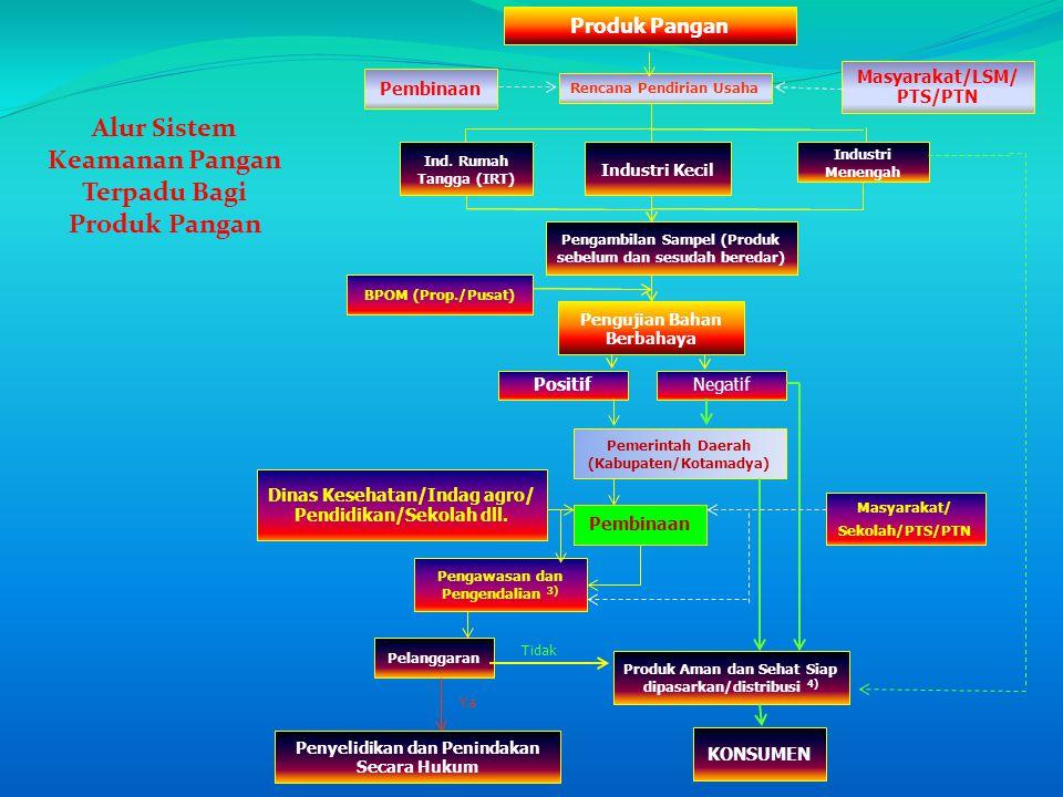 PositifNegatif Pemerintah Daerah (Kabupaten/Kotamadya) Pembinaan Pengawasan dan Pengendalian 3) Produk Aman dan Sehat Siap dipasarkan/distribusi 4) KO