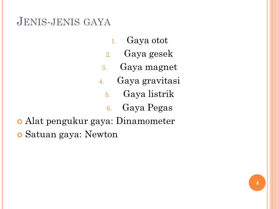J ENIS - JENIS GAYA 1.Gaya otot 2. Gaya gesek 3. Gaya magnet 4.