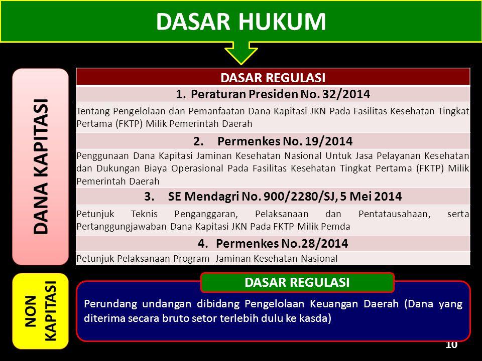 10 DASAR REGULASI 1.Peraturan Presiden No. 32/2014 Tentang Pengelolaan dan Pemanfaatan Dana Kapitasi JKN Pada Fasilitas Kesehatan Tingkat Pertama (FKT