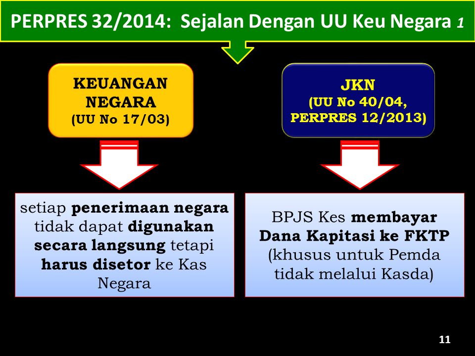 11 KEUANGAN NEGARA (UU No 17/03) KEUANGAN NEGARA (UU No 17/03) setiap penerimaan negara tidak dapat digunakan secara langsung tetapi harus disetor ke