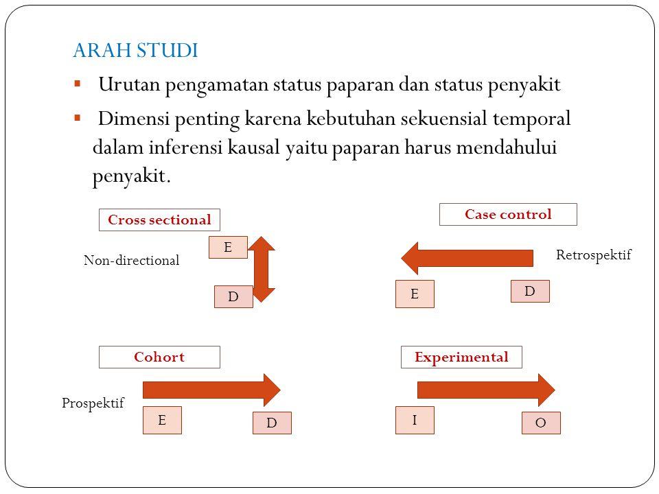ARAH STUDI  Urutan pengamatan status paparan dan status penyakit  Dimensi penting karena kebutuhan sekuensial temporal dalam inferensi kausal yaitu paparan harus mendahului penyakit.