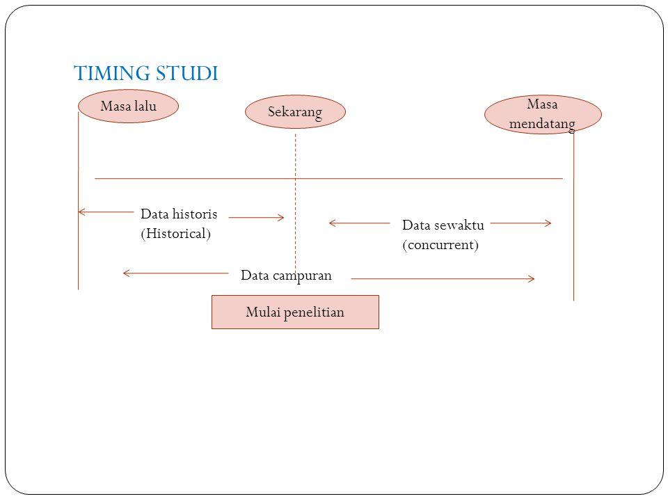 TIMING STUDI Sekarang Masa lalu Masa mendatang Mulai penelitian Data campuran Data historis (Historical) Data sewaktu (concurrent)