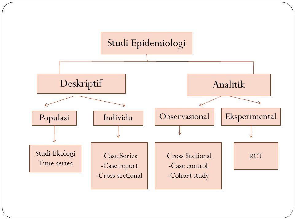 Studi Epidemiologi Deskriptif Analitik PopulasiIndividu ObservasionalEksperimental Studi Ekologi Time series -Case Series -Case report -Cross sectional -Cross Sectional -Case control -Cohort study RCT