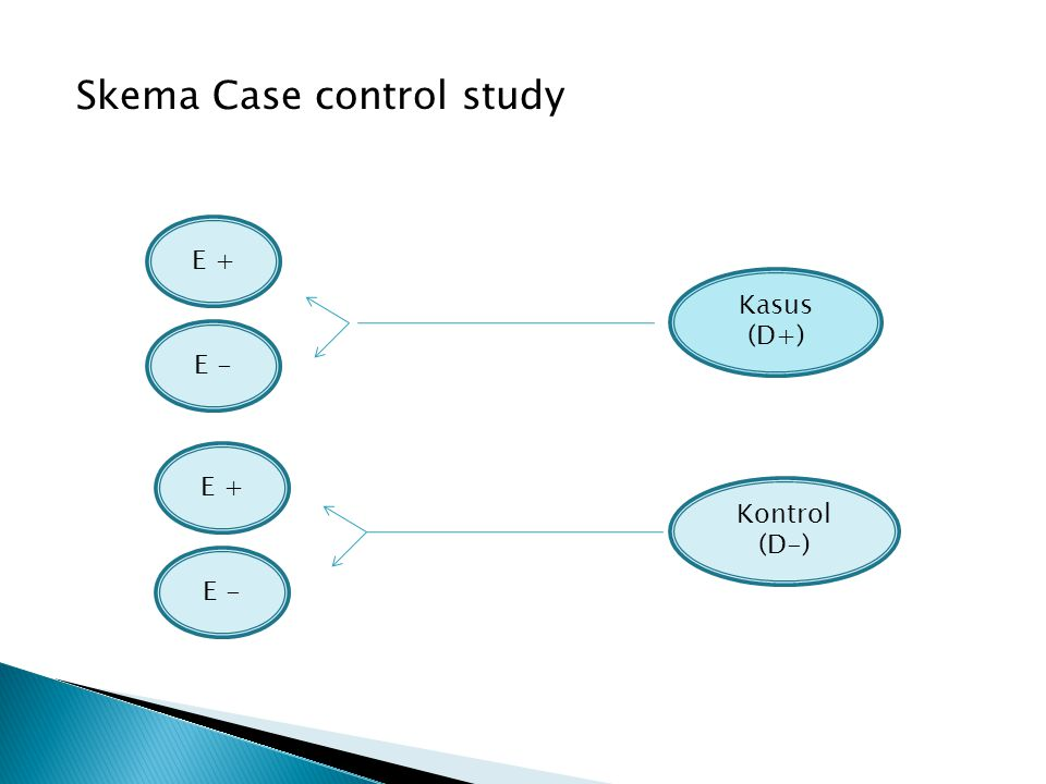 Skema Case control study Kasus (D+) Kontrol (D-) E + E - E + E -