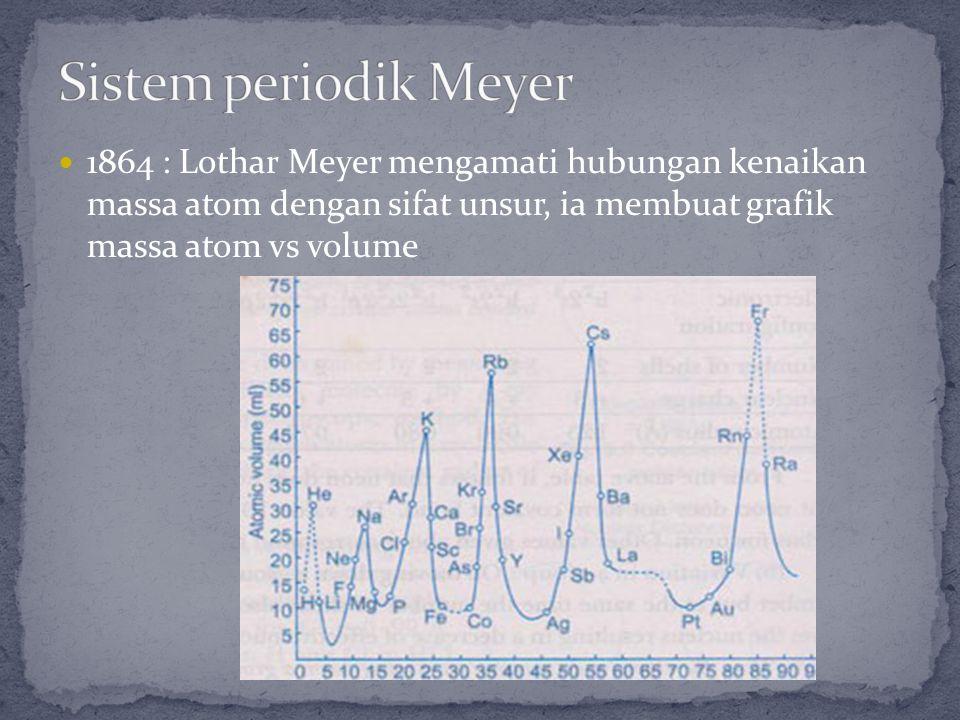 1864 : Lothar Meyer mengamati hubungan kenaikan massa atom dengan sifat unsur, ia membuat grafik massa atom vs volume