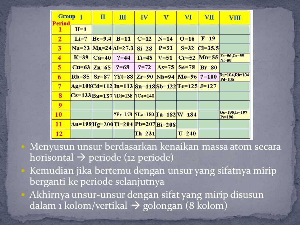 Menyusun unsur berdasarkan kenaikan massa atom secara horisontal  periode (12 periode) Kemudian jika bertemu dengan unsur yang sifatnya mirip bergant