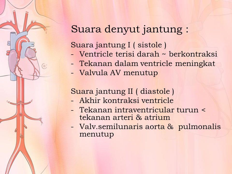 Suara denyut jantung : Suara jantung I ( sistole ) -Ventricle terisi darah ~ berkontraksi -Tekanan dalam ventricle meningkat -Valvula AV menutup Suara jantung II ( diastole ) -Akhir kontraksi ventricle -Tekanan intraventricular turun < tekanan arteri & atrium -Valv.semilunaris aorta & pulmonalis menutup