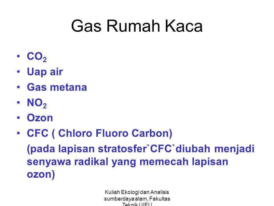 Kuliah Ekologi dan Analisis sumberdaya alam, Fakultas Teknik UIEU Gas Rumah Kaca CO 2 Uap air Gas metana NO 2 Ozon CFC ( Chloro Fluoro Carbon) (pada lapisan stratosfer`CFC`diubah menjadi senyawa radikal yang memecah lapisan ozon)