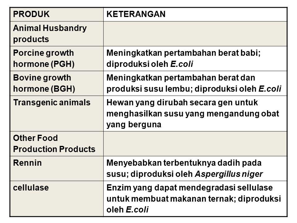 PRODUKKETERANGAN Animal Husbandry products Porcine growth hormone (PGH) Meningkatkan pertambahan berat babi; diproduksi oleh E.coli Bovine growth horm