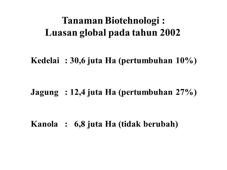 Kedelai: 30,6 juta Ha (pertumbuhan 10%) Jagung: 12,4 juta Ha (pertumbuhan 27%) Kanola: 6,8 juta Ha (tidak berubah) Tanaman Biotehnologi : Luasan globa
