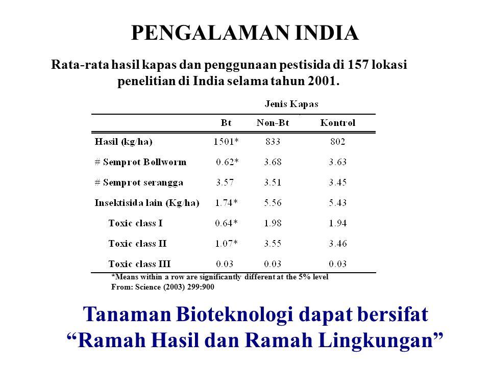 PENGALAMAN INDIA Rata-rata hasil kapas dan penggunaan pestisida di 157 lokasi penelitian di India selama tahun 2001. *Means within a row are significa