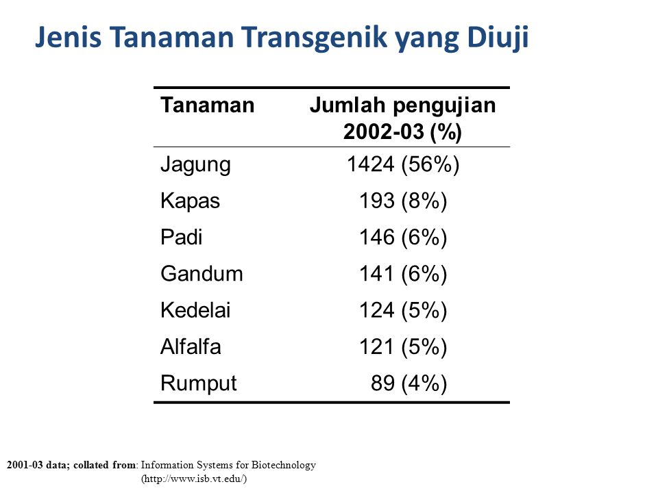 Jenis Tanaman Transgenik yang Diuji 2001-03 data; collated from: Information Systems for Biotechnology (http://www.isb.vt.edu/) TanamanJumlah pengujia