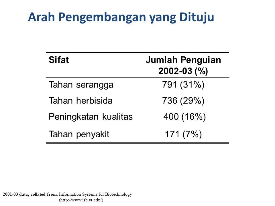 Arah Pengembangan yang Dituju 2001-03 data; collated from: Information Systems for Biotechnology (http://www.isb.vt.edu/) SifatJumlah Penguian 2002-03