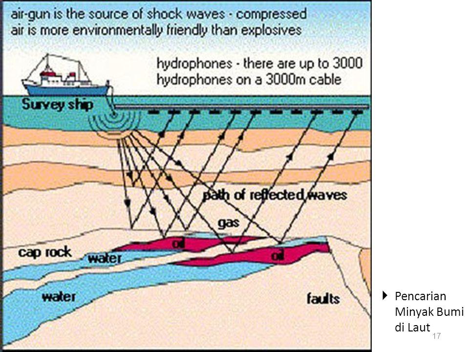 Daratan PETROLEUM and Natural Gas By Farid SMA N 1 YK 16