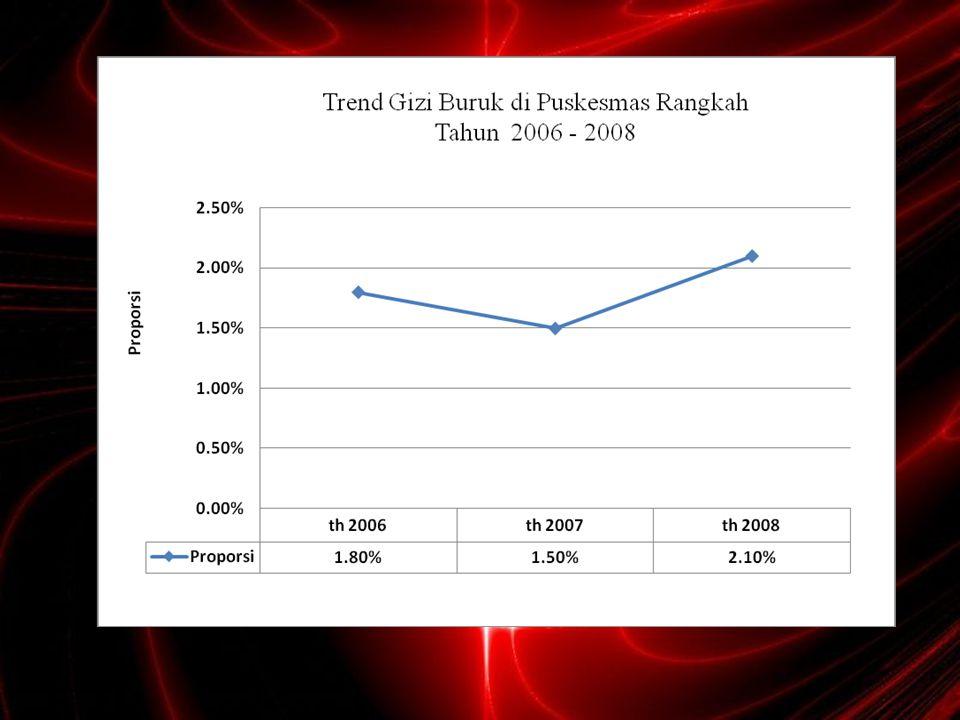 Tabel IV.4 Pencapaian indikator keberhasilan DBD Indikator Standar Pencapaian tahun 2008 Insiden/ 100 ribu penduduk 20 15,9 CFR (%) 1 1,5 ABJ 95%89,3 Kab/Kota KLB (%) 2 (5%)0 Sumber : data bagian Kesling Puskesmas Medokan Ayu Surabaya, 2009