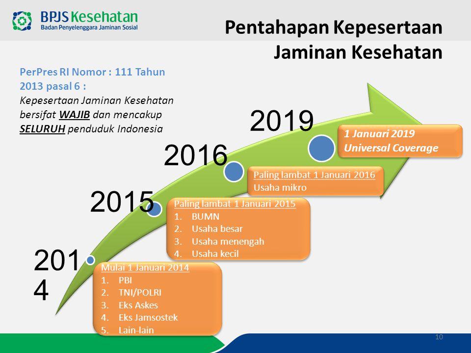 10 201 4 2015 2016 2019 PerPres RI Nomor : 111 Tahun 2013 pasal 6 : Kepesertaan Jaminan Kesehatan bersifat WAJIB dan mencakup SELURUH penduduk Indones