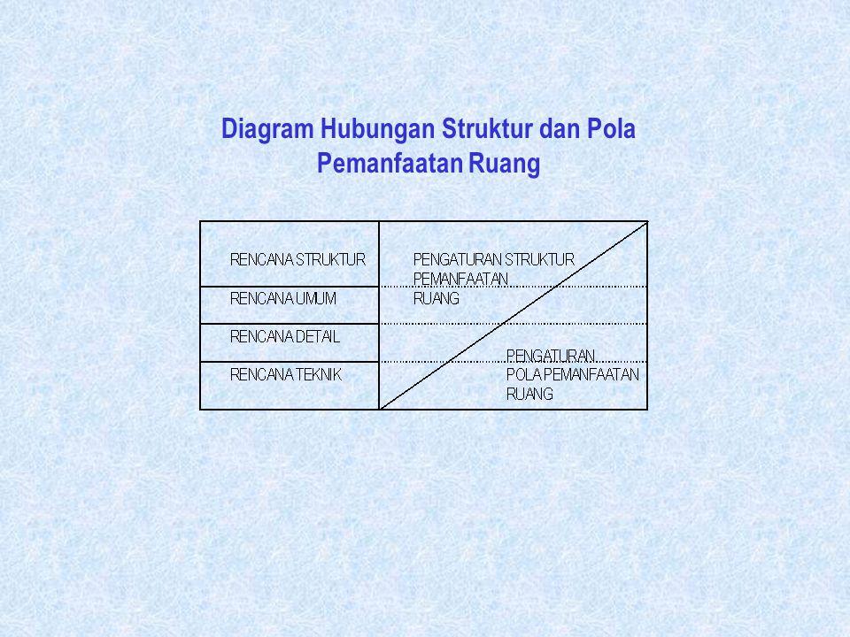 Tujuan, Konsep dan Strategi Penataan Ruang Perumusan Masalah Pembangunan dan Pemanfaatan Ruang Pemecahan Masalah Pembangunan dan Pemanfaatan Ruang Per