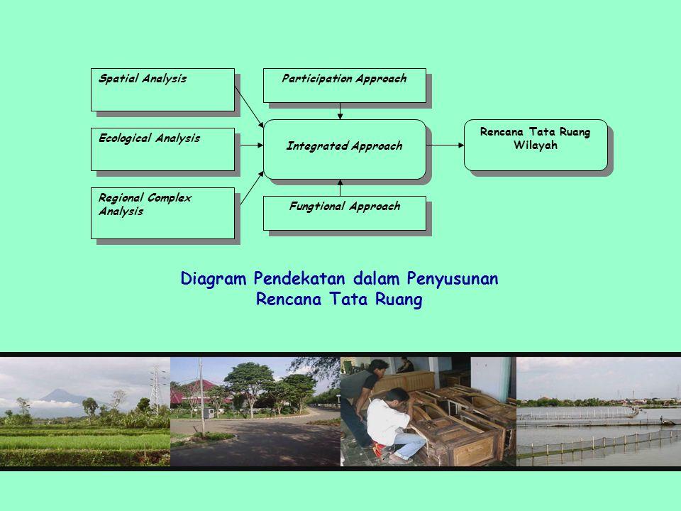 Spatial Analysis Participation Approach Integrated Approach Fungtional Approach Rencana Tata Ruang Wilayah Diagram Pendekatan dalam Penyusunan Rencana Tata Ruang Ecological Analysis Regional Complex Analysis