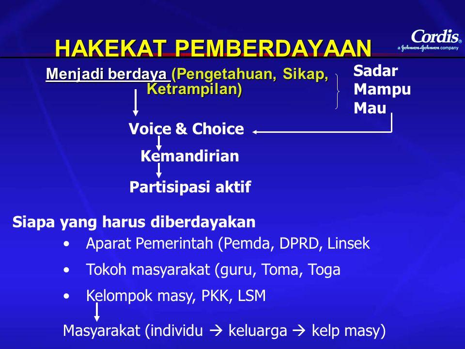 HAKEKAT PEMBERDAYAAN Menjadi berdaya (Pengetahuan, Sikap, Ketrampilan) Sadar Mampu Mau Voice & Choice Kemandirian Partisipasi aktif Siapa yang harus d