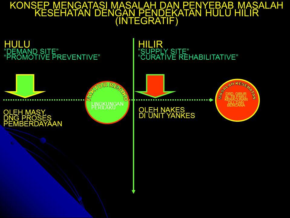 "HULU ""DEMAND SITE"" ""PROMOTIVE PREVENTIVE"" HILIR ""SUPPLY SITE"" ""CURATIVE REHABILITATIVE"" DBD, GIBUR AI, TB PARU, KERACUNAN DLL DAN BENCANA LINGKUNGAN P"