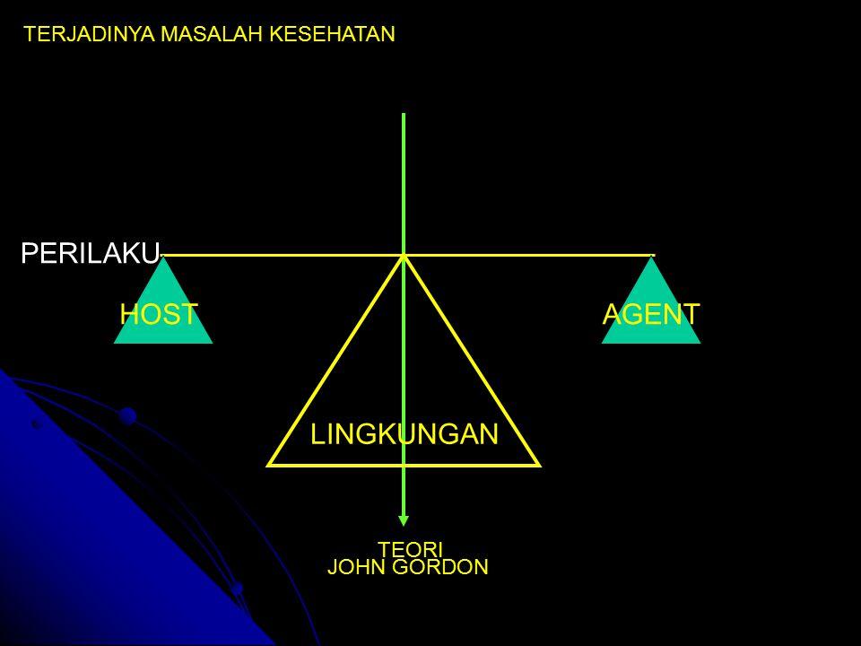 TERJADINYA MASALAH KESEHATAN PERILAKU TEORI JOHN GORDON LINGKUNGAN HOSTAGENT